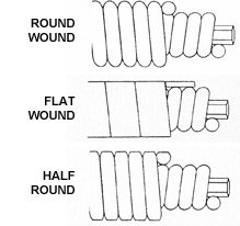 half wound guitar string